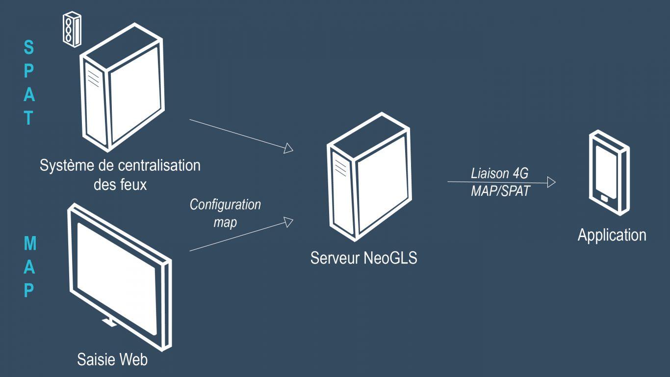 GLOSA solution 3